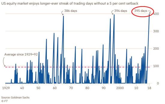 US equity markets im Verlauf der Hausse