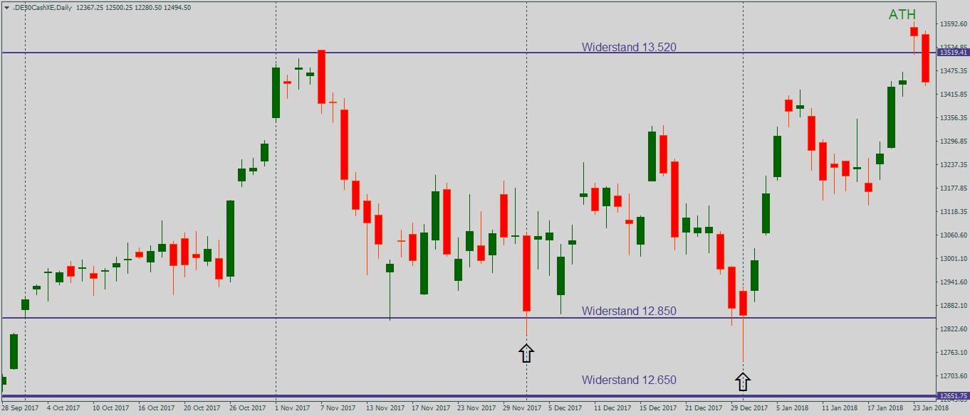 Rückkehr des DAX in eine Range am Beispiel der Marke von 12.850 Punkten zur Anschauung