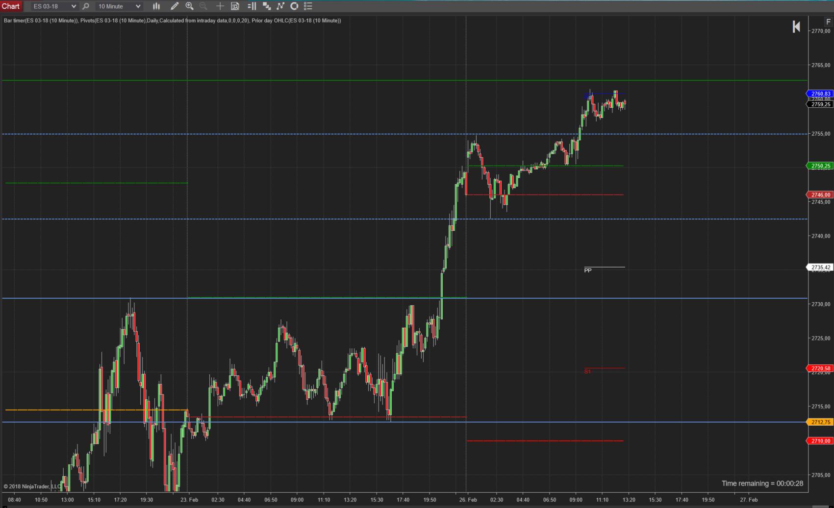 Trading im SP500 -bereits wieder long?