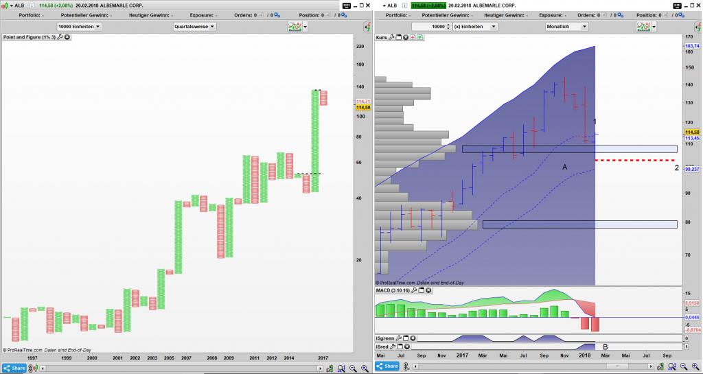ALB Point and Figure Quartals Chart, Bar Monats Chart: Value Zone (A) erreicht und sie hat bisher gehalten.