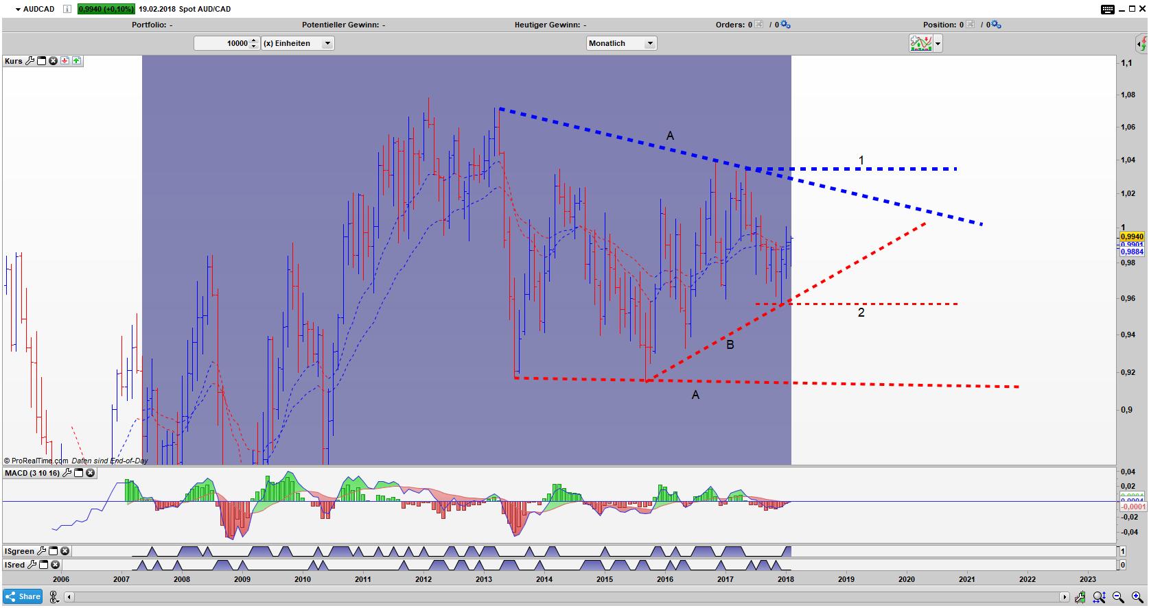 AUD/CAD Bar Monats Chart: Aktiver Umkehrstab innerhalb eines Dreiecks