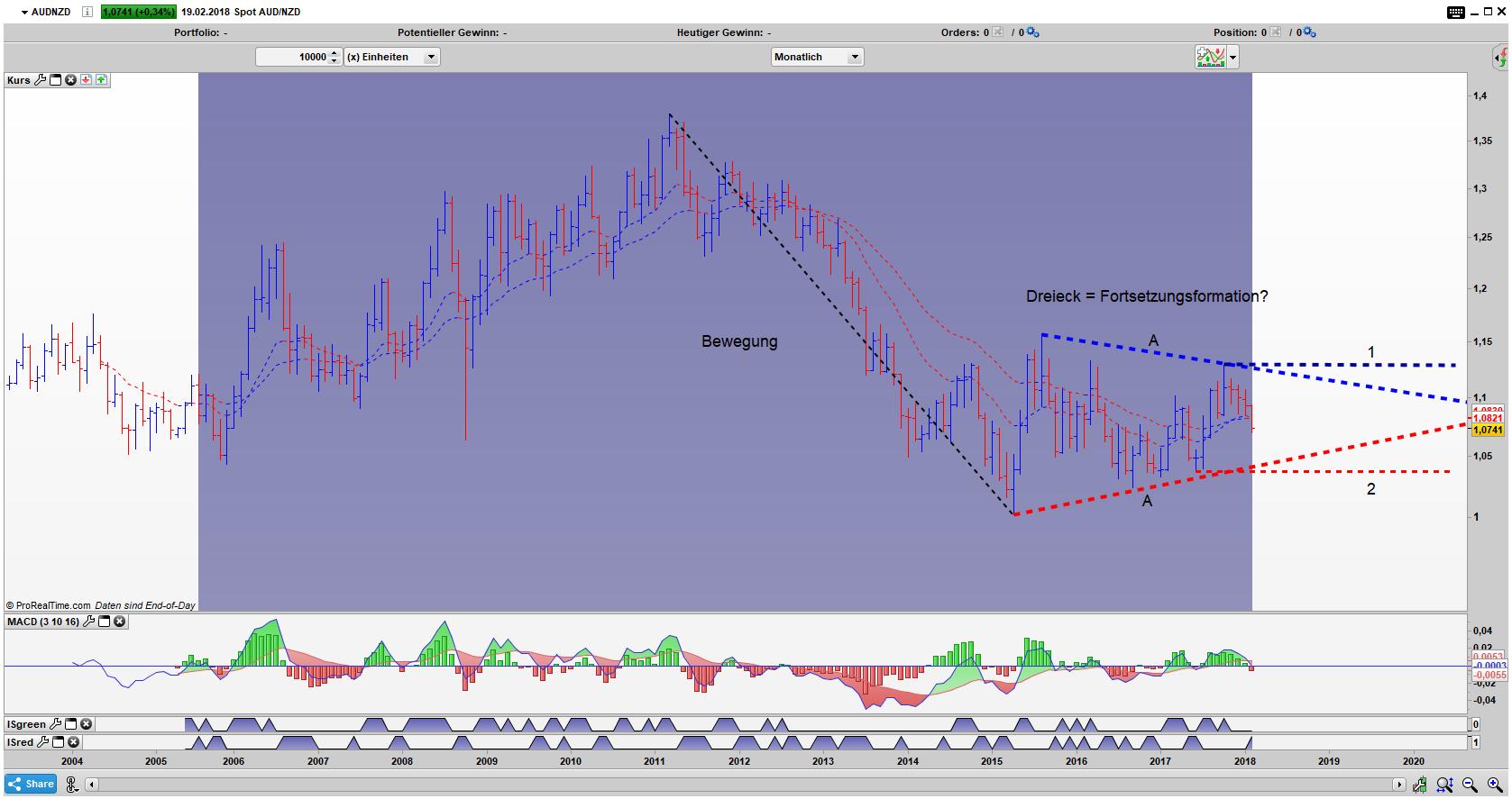 AUD/NZD Bar Monats Chart: Nach der Bewegung, Korrektur in Form eines Dreiecks