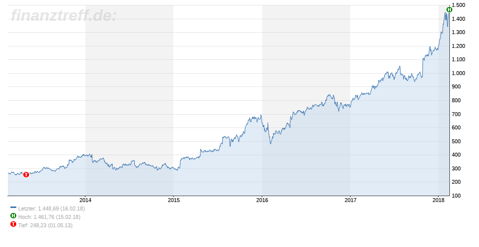 Der Anstieg der Amazon-Aktie beschleunigt sich