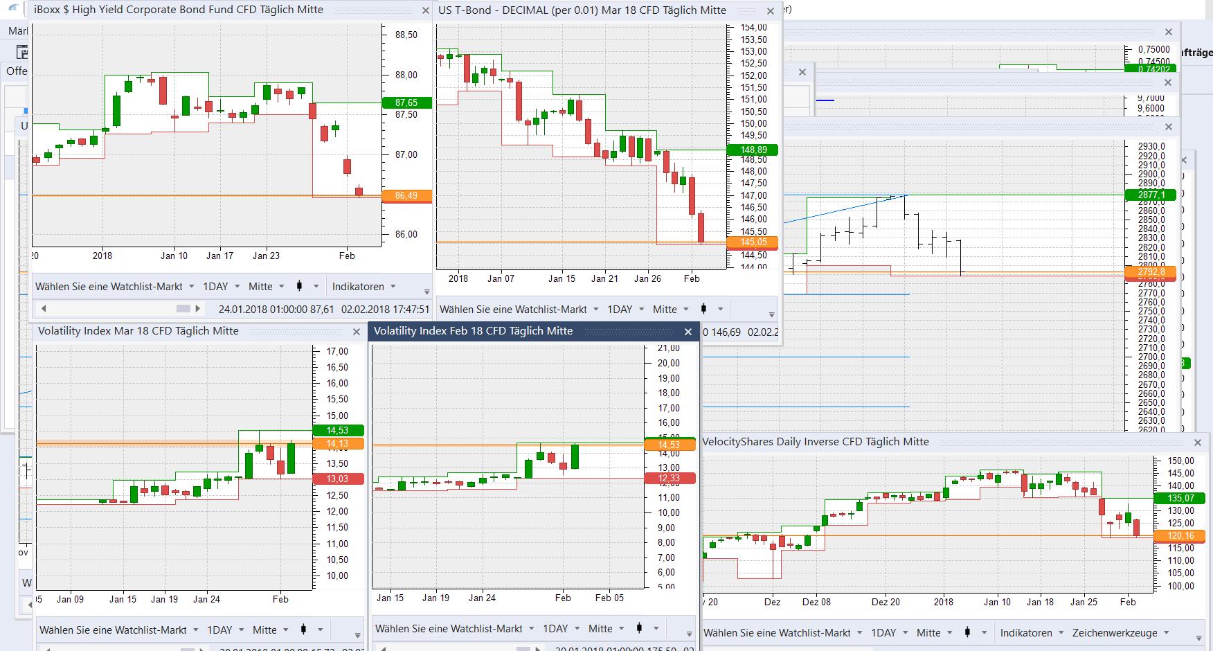 Die Bewegungsintensität der US Märkte wächst an.