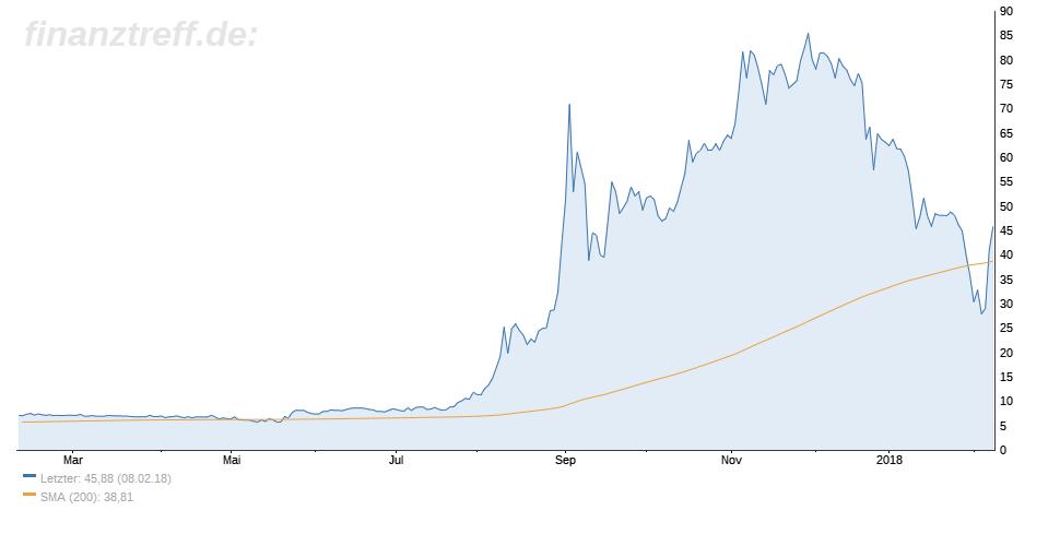 Bitcoin Group teuer aber sexy - oder einfach nur gefährlich?