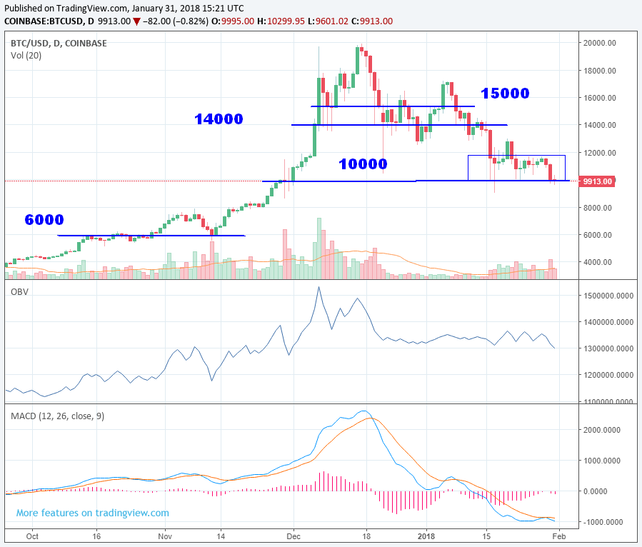 Chartanalyse Bitcoin Tageschart