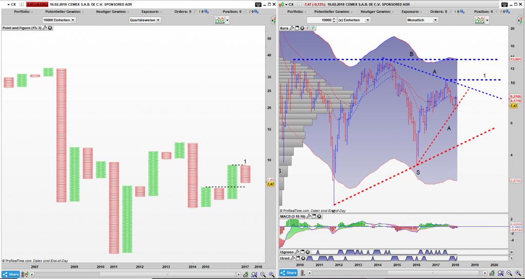 CX Point and Figure Quartals Chart, Bar Monats Chart: Die Aktie befindet sich in einer verschachtelten Lage