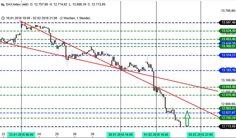 Chartbild DAX-Trading Vorwoche, Stundenchart