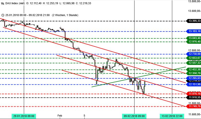 Chartbild DAX-Trading, Stundenchart