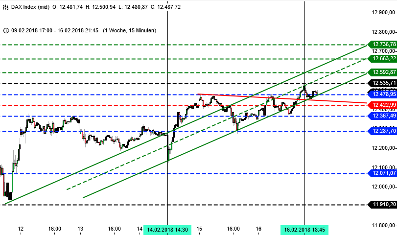 Chartbild DAX-Trading, 15-Minutenchart