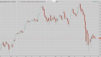 DAX und Zinsen - Markteinschätzung