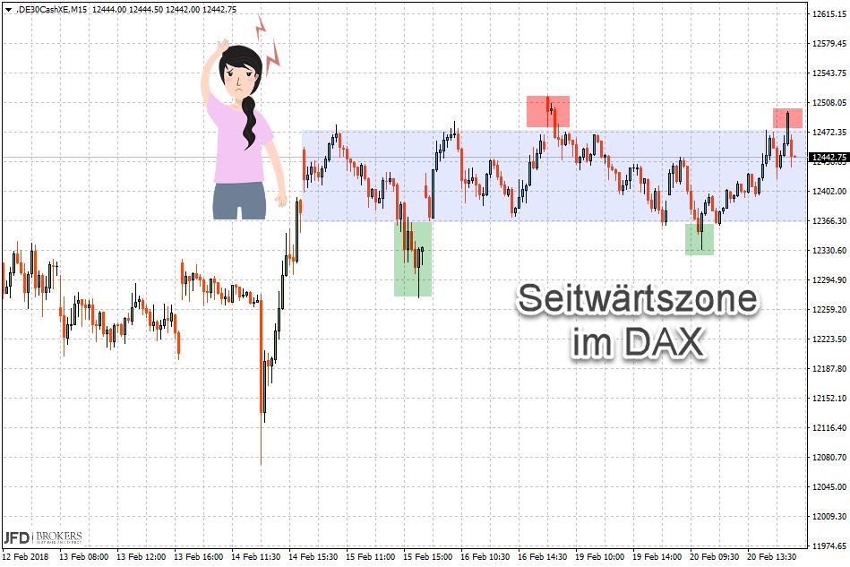 DAX Range Handelswoche: Screen Mittwoch