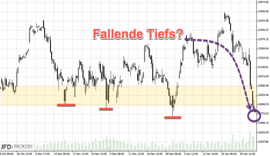 DAX fallende Tiefs Chart 4-Stunden