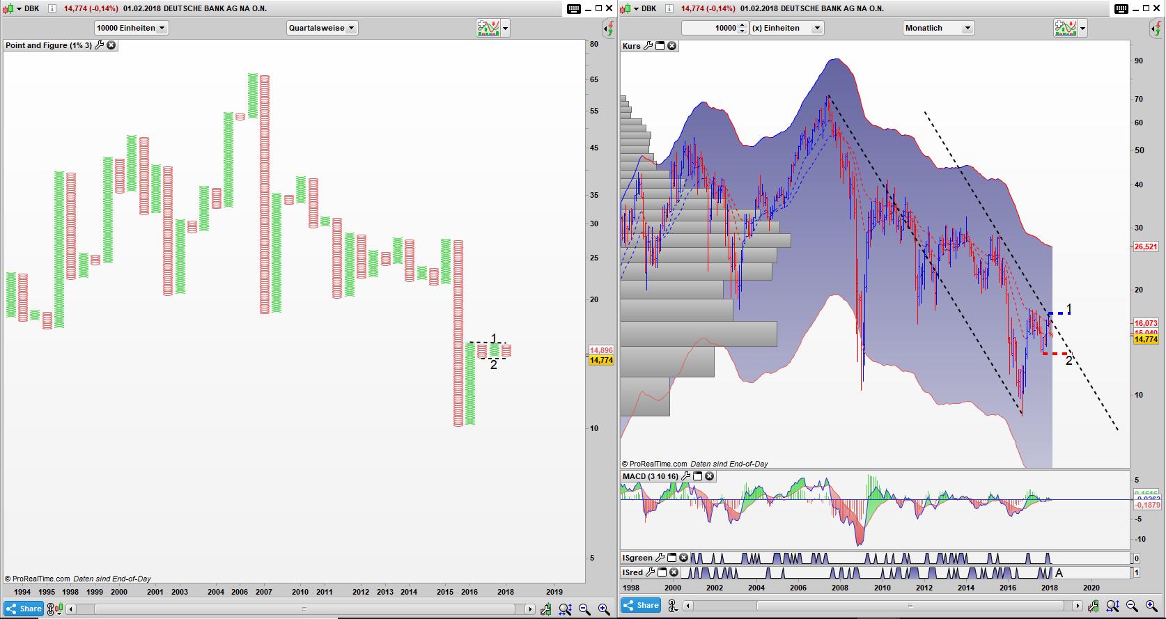 DBK Point and Figure Quartals Chart bei Deutsche Bank nach Quartalszahlen