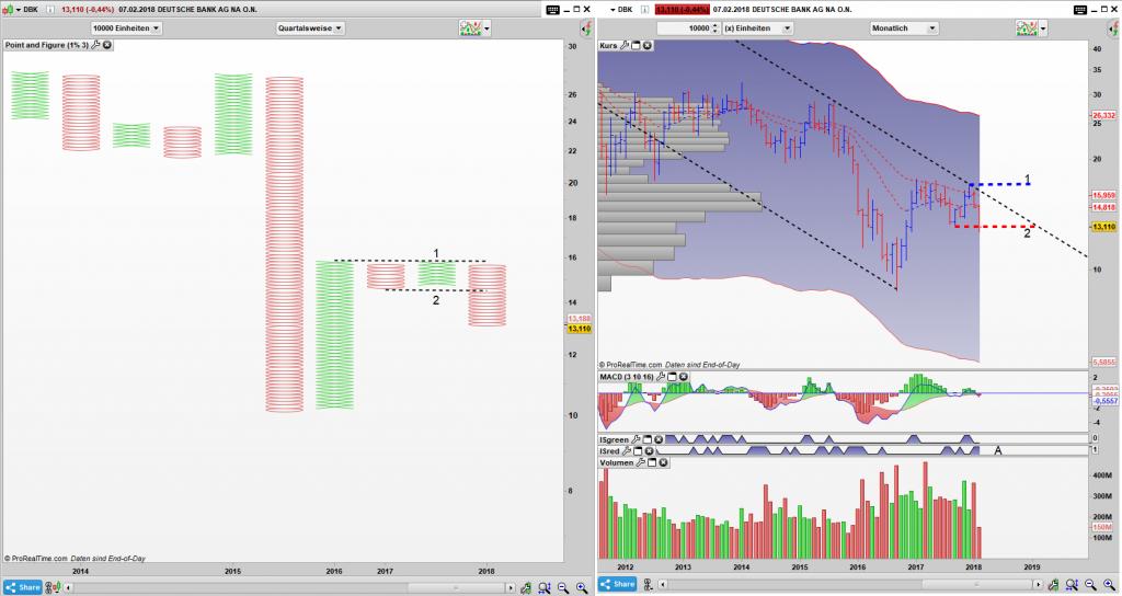 DBK Point and Figure Quartals Chart, Bar Monats Chart: Ablauflinie 2 im PaF Chart ist getriggert worden