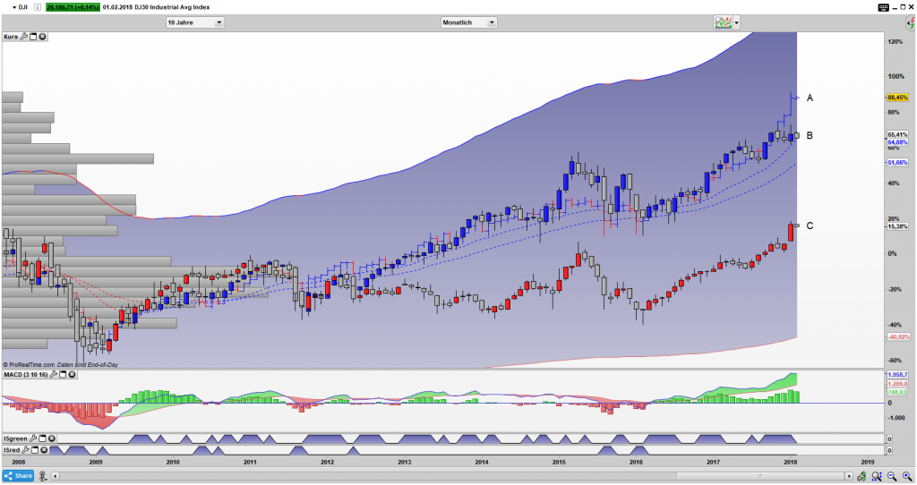 Dow Jones Industrial Average, DAX perf. Index und iShares BRIC50 ETF Bar Monats Chart Vergleich