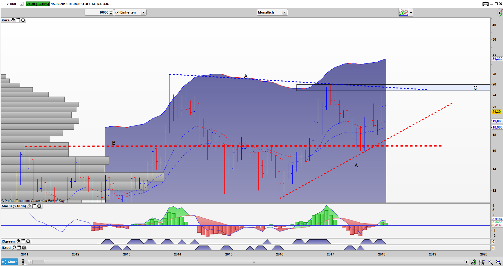 DR0 Bar Monats Chart: Der Bereich B ist für einen weiteren Anstieg entscheidend.