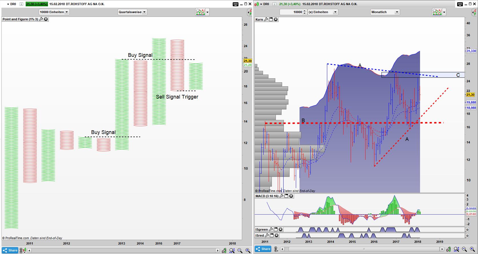 DR0 Point and Figure Quartals Chart, Bar Monats Chart: Das Kaufsignal im PaF ist noch aktiv