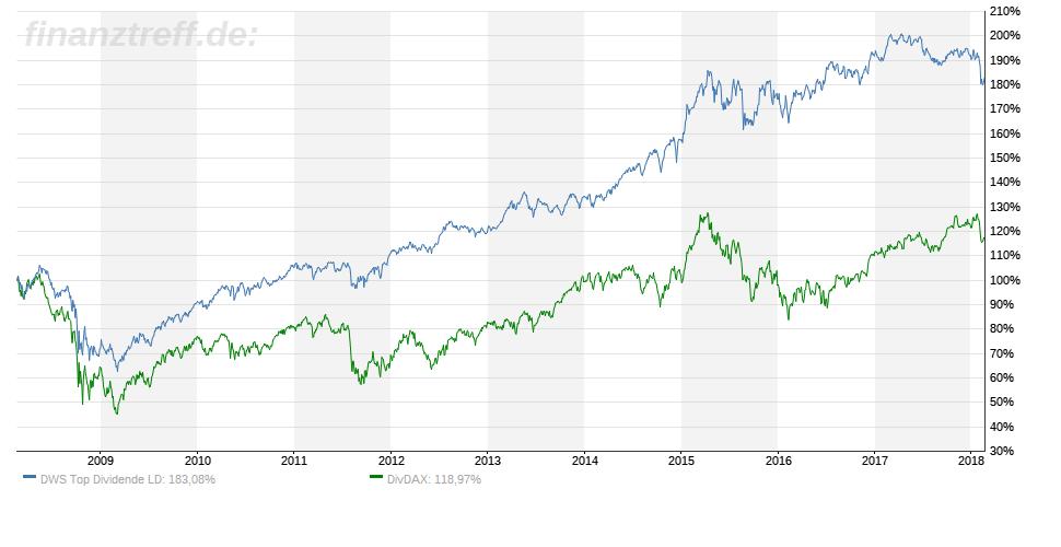 Chart des DWS Top Dividende im Vergleich zum Dividenden DAX