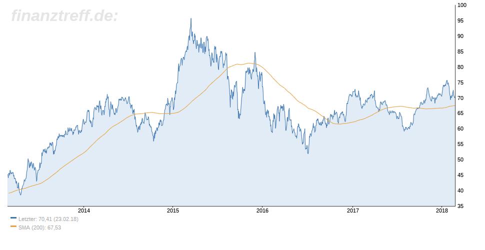 Chart der Daimler-Aktie mit 200 Tage Linie