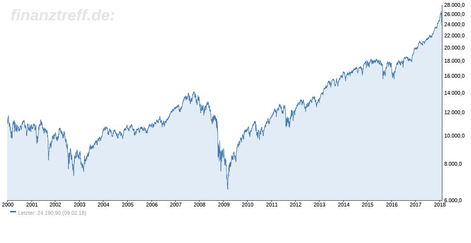 Dow Jones Chart logarithmisch