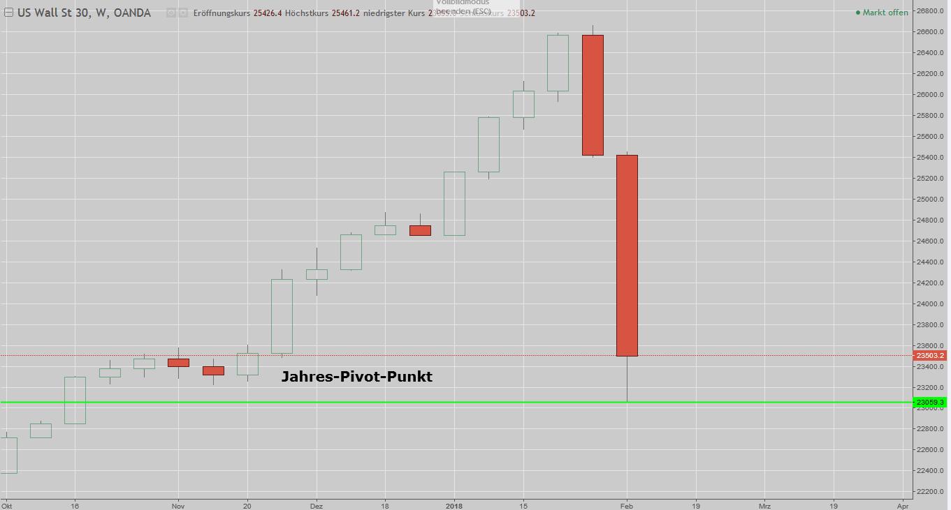 DAX und Dow im Crashmodus