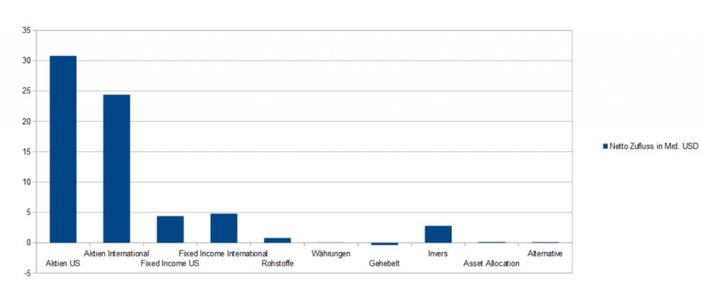 ETF Nettozuflüsse: US Aktien ETF´s ziehen das meiste Kapital an