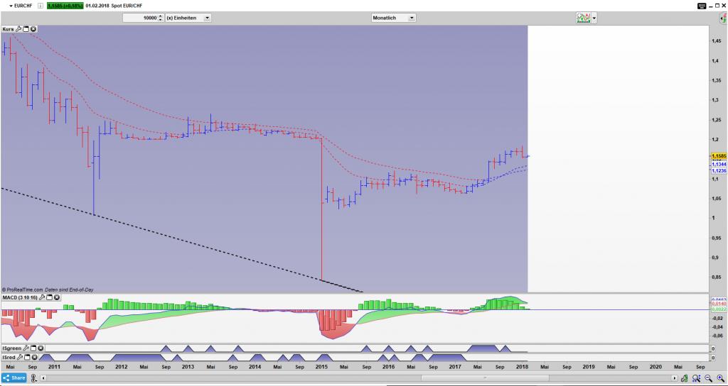 EUR/CHF Bar Monats Chart: Die alte Peg Marke von 1,2 CHF je EUR wurde fast erreicht.