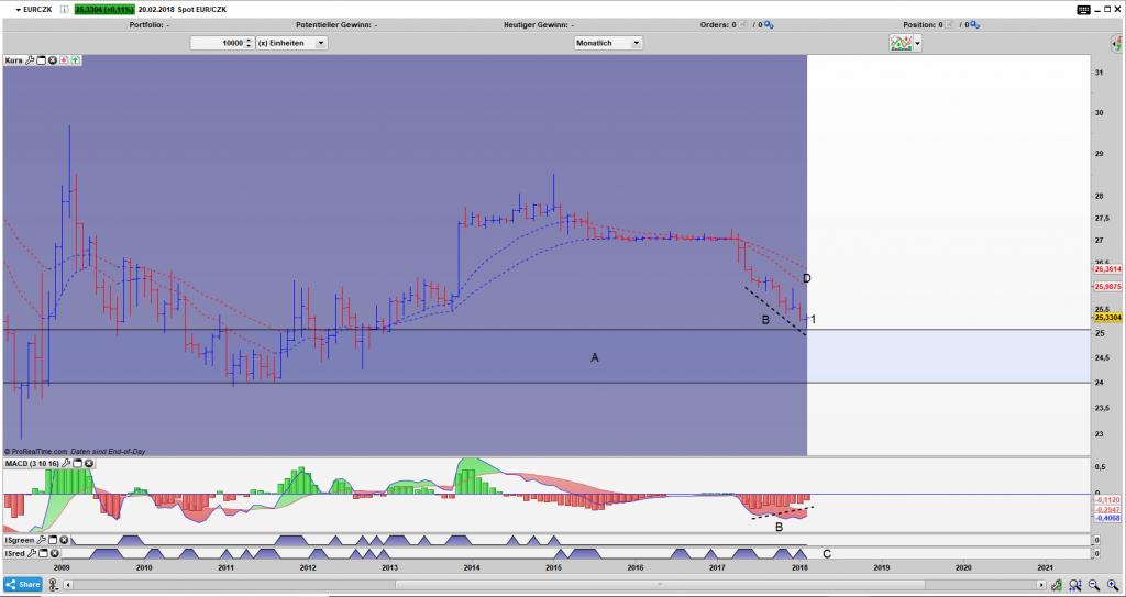 EUR/CZK Bar Monats Chart: Umkehrstab wird geformt