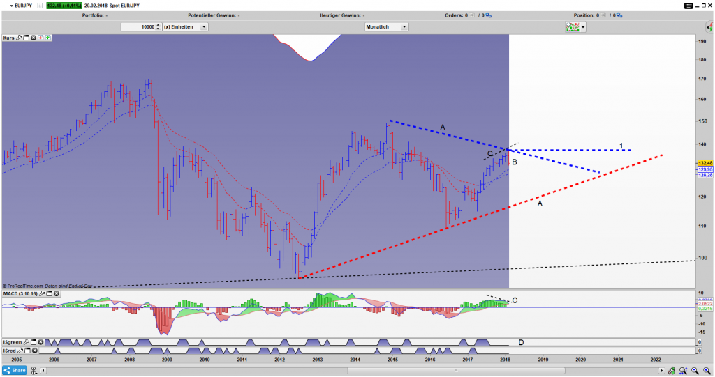EUR/JPY Bar Monats Chart: Ausbruch oder Einbruch?