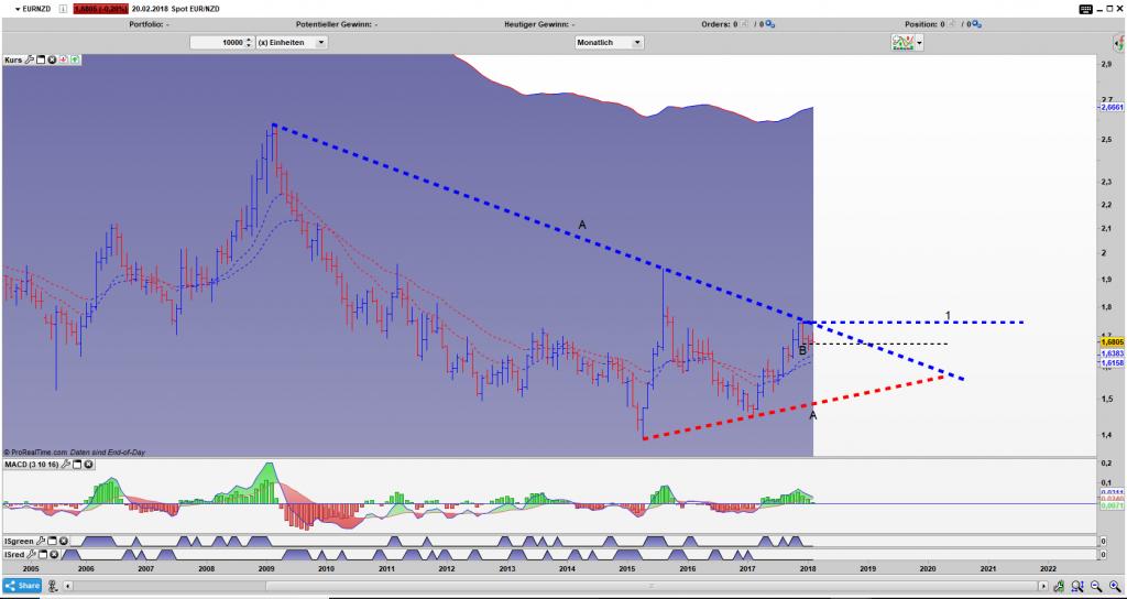 EUR/NZD Bar Monats Chart: Gefangen in einem Dreieck (A) und der Umkehrstab B ist aktiviert.