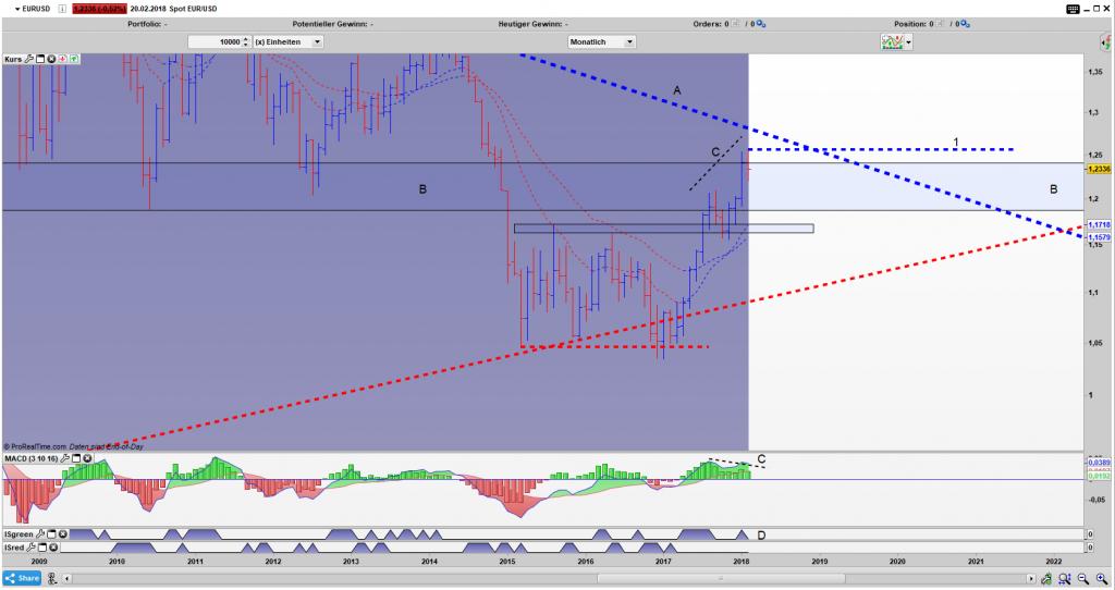 EUR/USD Bar Monats Chart: Der Bereich B hält auf & ein Umkehrstab entsteht