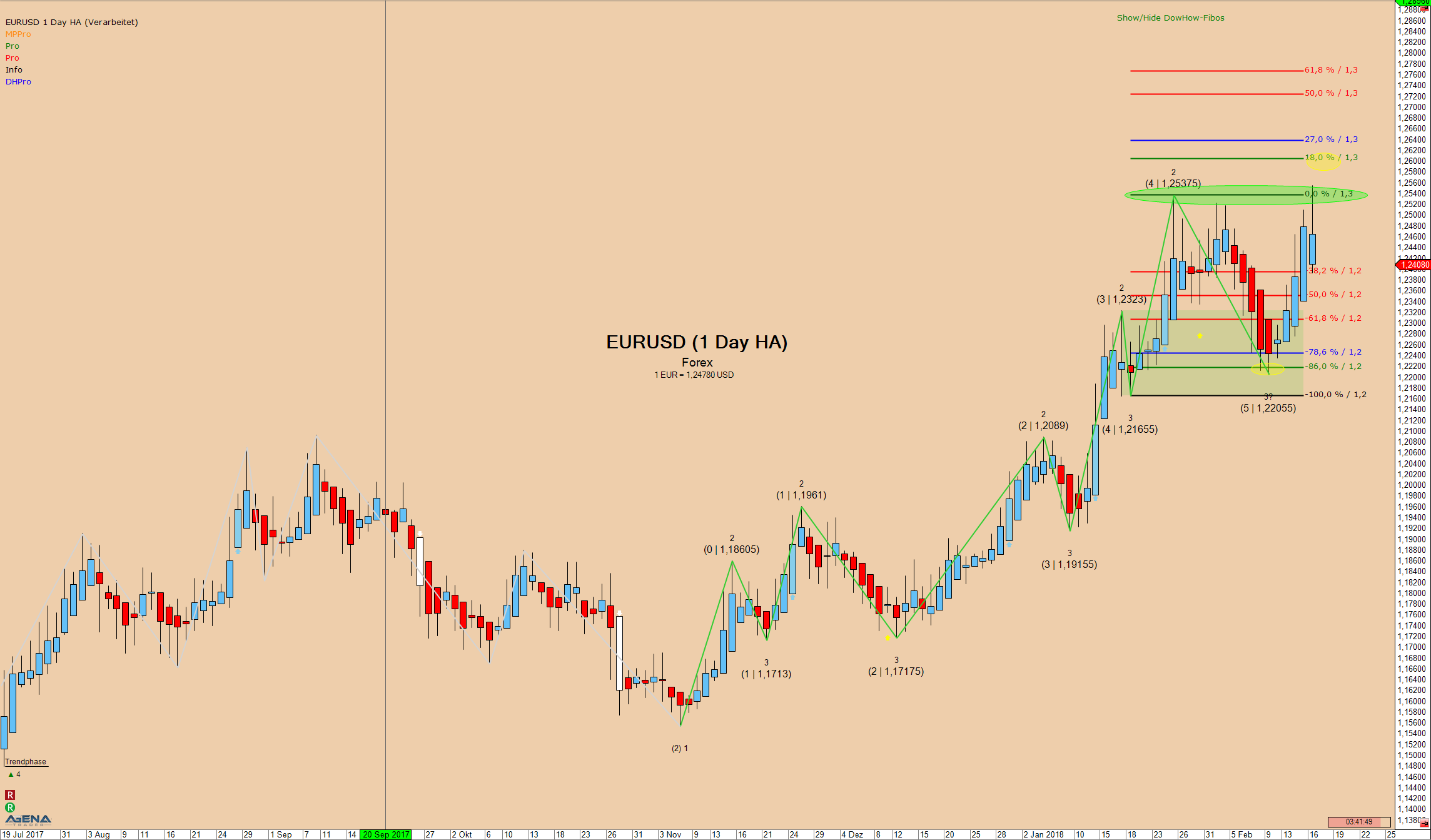 EURUSD Tageschart beim Euro Setup in der Praxis