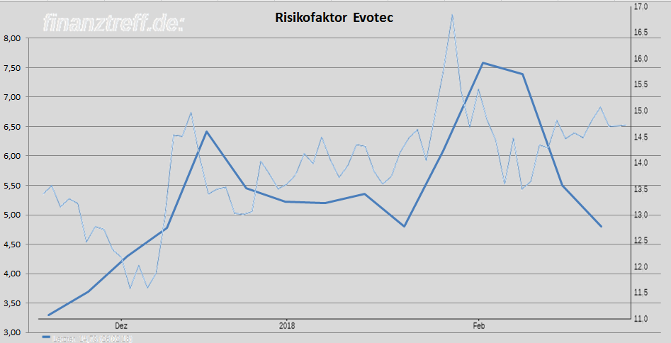 Evotec vs. Risikofaktor