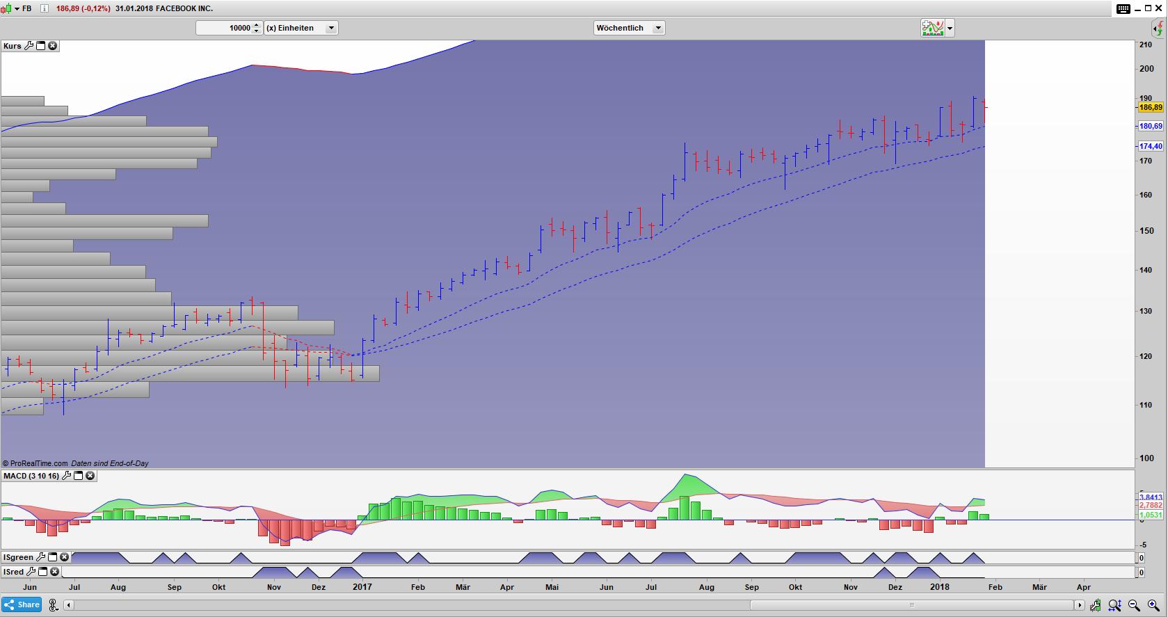 FB Bar Wochen Chart: Die Aktie kriecht von einem Hoch zum nächsten.