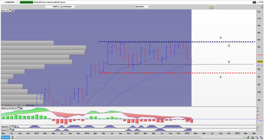 FGBL Bar Monats Chart: Auf der Kannte von C aufgesetzt