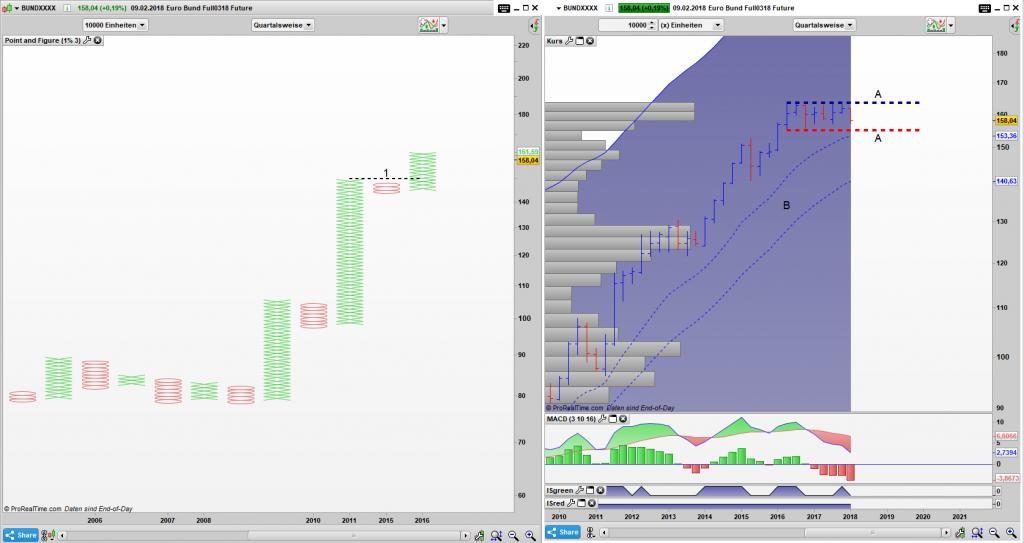 FGBL Point and Figure Quartals Chart, Bar Quartals Chart: Gefangen in einem 8 Bar Narrow Range Pattern