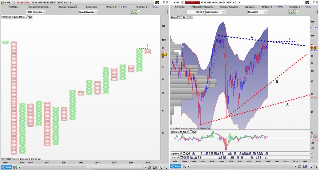 HEI Point and Figure Quartals Chart, Bar Monats Chart: Die Aktie handelt noch in einem Dreieck.