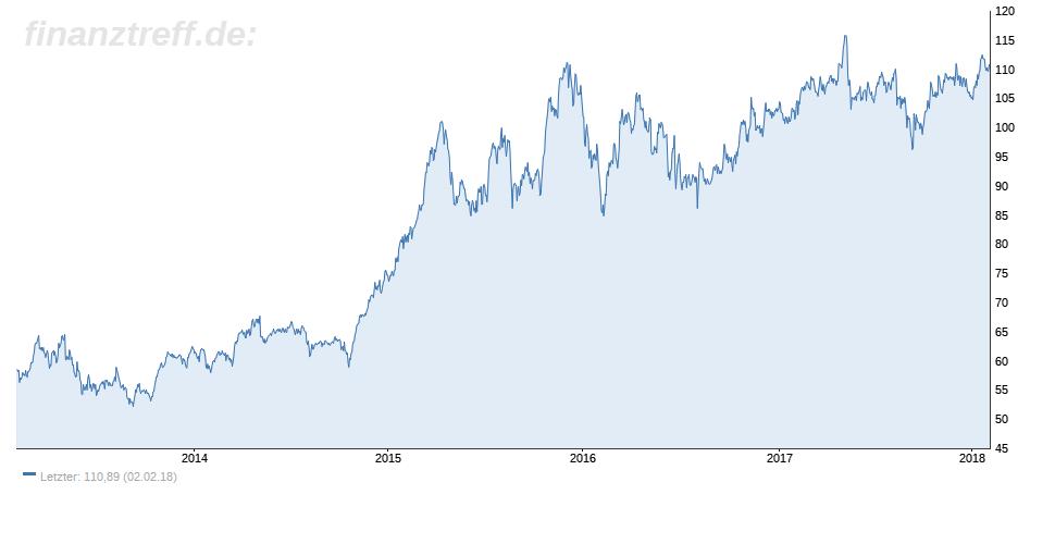 Hannover Rück - Top 5 Dividenden-Aktien aus dem MDAX