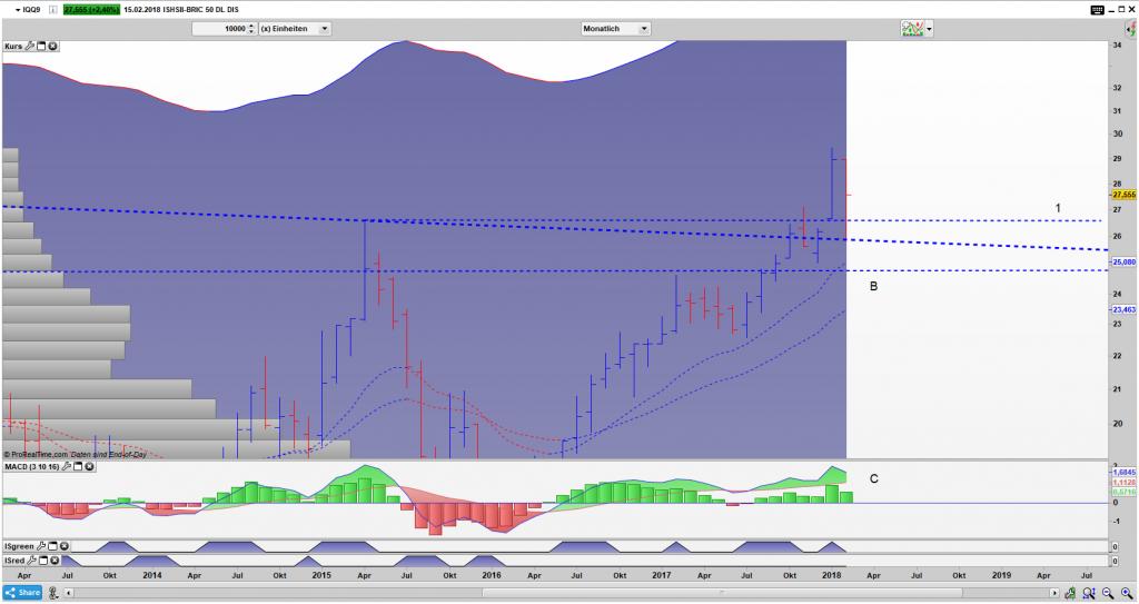 IQQ9 Bar Monats Chart: Bisher hält der Ausbruch