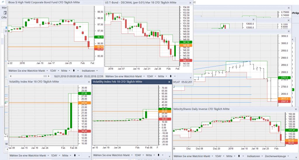 Volatilität ist Explodiert, die High Yield Corporate Bonds verloren, wie auch der S&P500