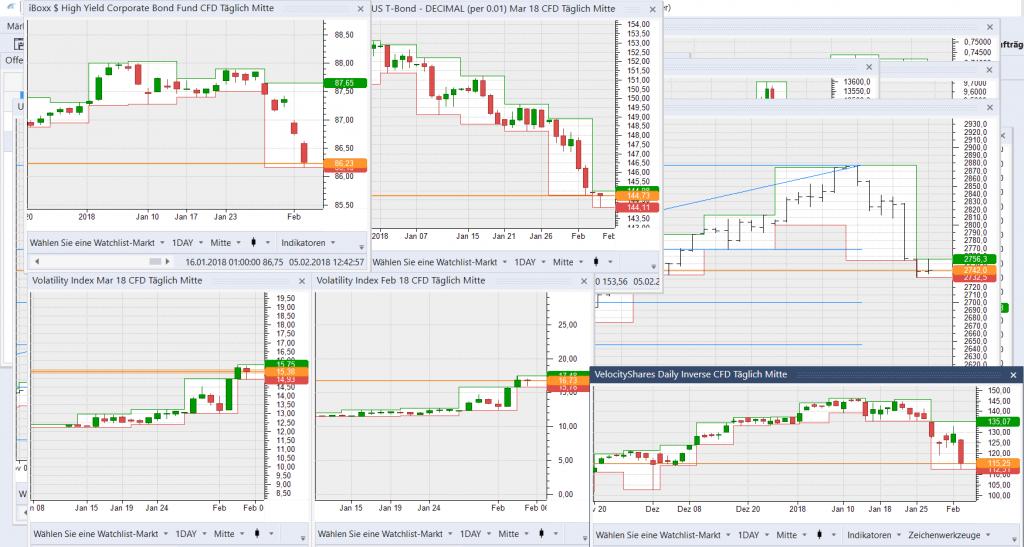 Momentaufnahme der Märkte um 1242 MEZ