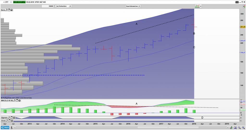 SPY Bar Quartals Chart: Sell Divergenz (A) + möglichen Umkehrstab (B)