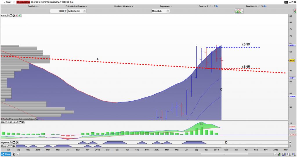 SQM Bar Monats Chart: Gefangen in einem x Bar Narrow Range Pattern