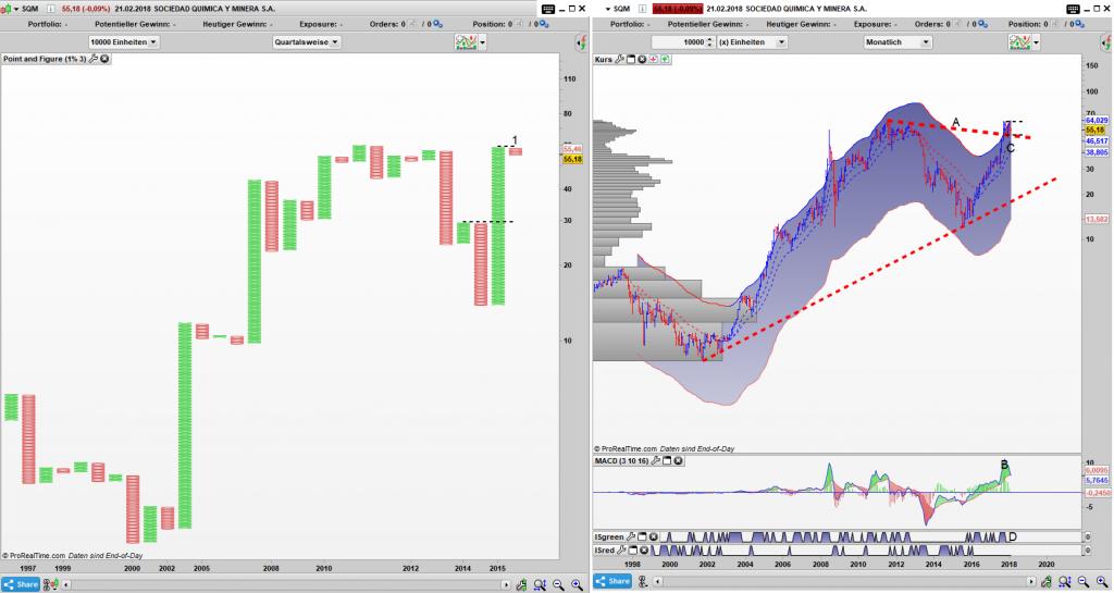 SQM Point and Figure Quartals Chart, Bar Monats Chart: Die alten Hochs halten noch auf, die Aktie korrigiert seitwärts
