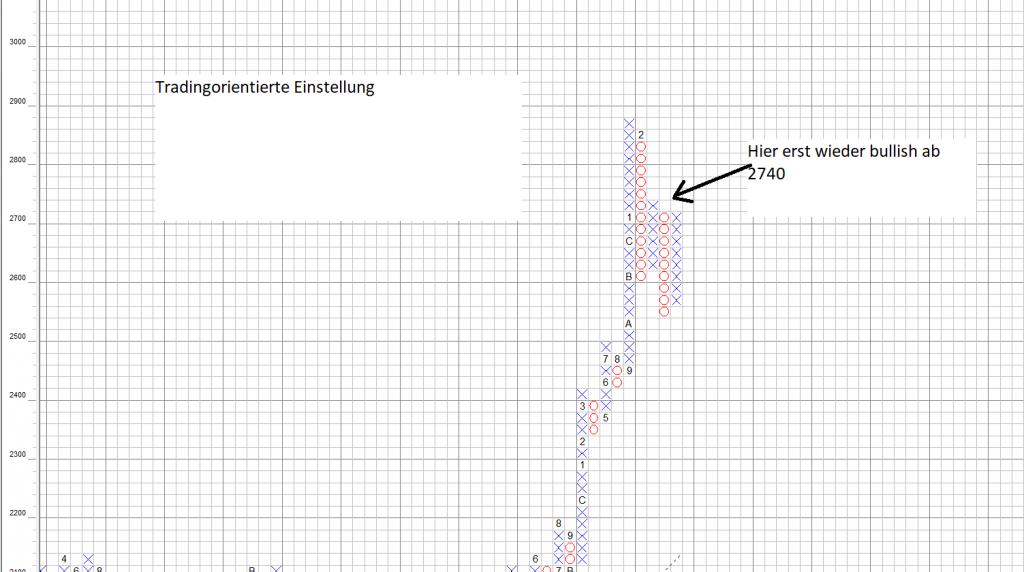 S&P 500 Point and Figure Chart: Bulls-Eye-Broker Einstellung noch kein neues Signal aktiviert