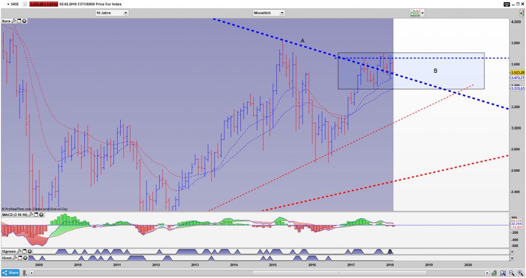 SX5E Bar Monats Chart: Auf welcher Seite der Bereich B verlassen wird ist entscheidend