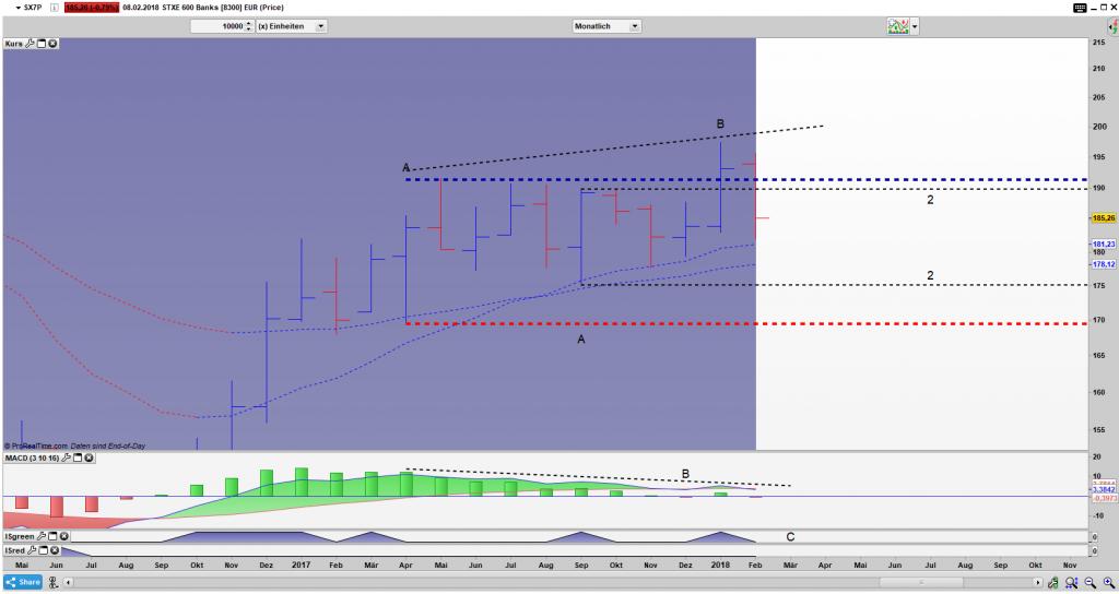 SX7P Bar Monats Chart: Gefangen in einem doppelten xBNR Pattern