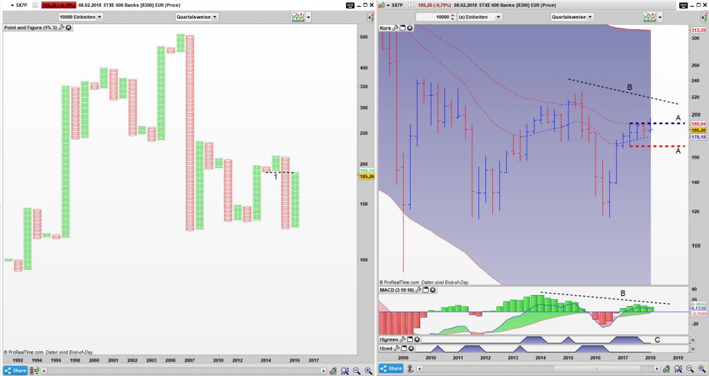 SX7P Point and Figure Quartals Chart, Bar Quartals Chart: Das Simple Sell Signal ist weiterhin aktiv