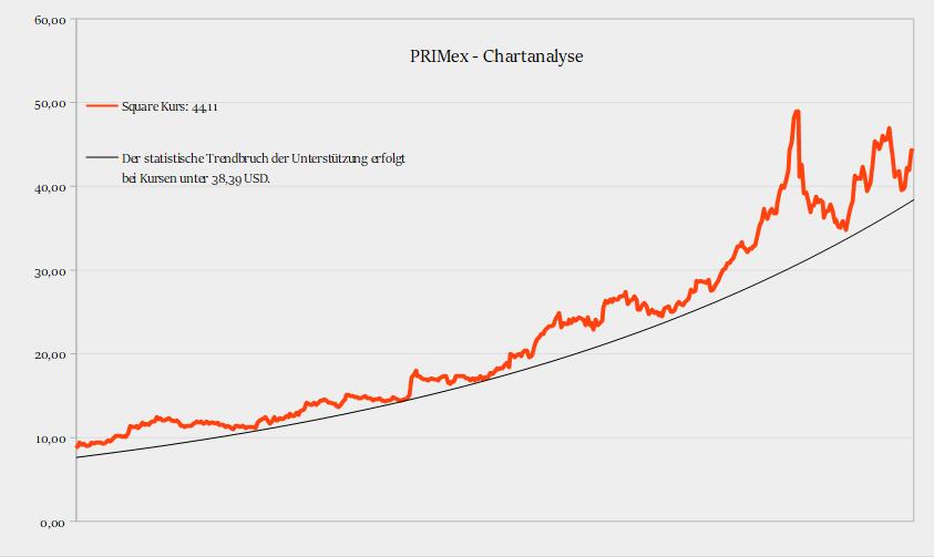 PRIMex-Chartanalyse Square, Inc - Square Bitcoin ein weiterer positiver Effekt